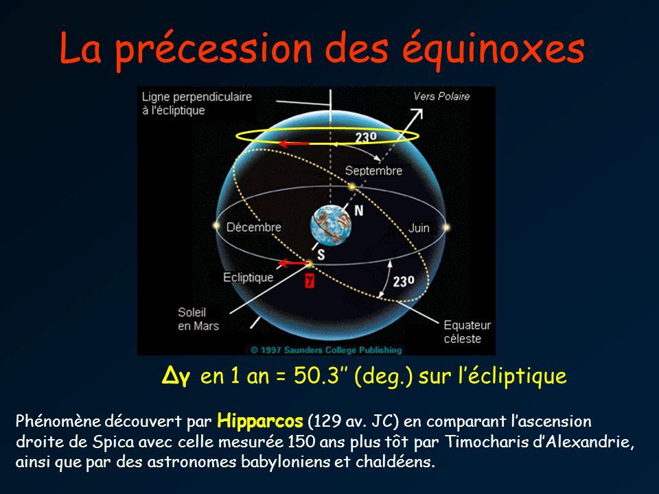 Δγ en 1 an = 50.3 (deg.) sur lécliptique Phénomène découvert par Hipparcos (129 av. JC) en comparant lascension droite de Spica avec celle mesurée 150