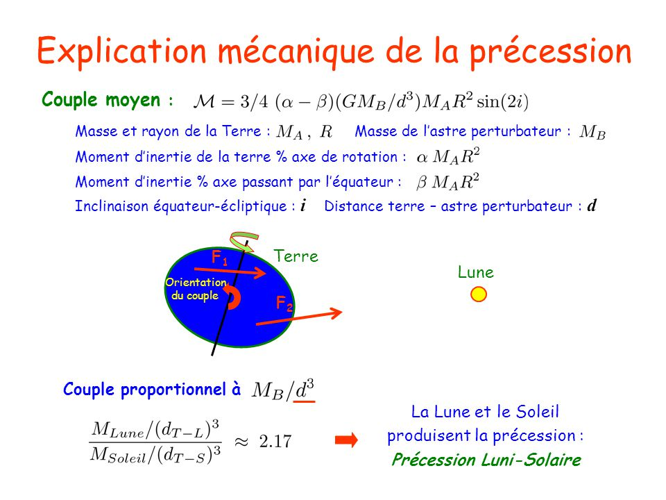 Explication mécanique de la précession Couple moyen : F1F1 F2F2 Terre Lune Orientation du couple Moment dinertie de la terre % axe de rotation : Momen