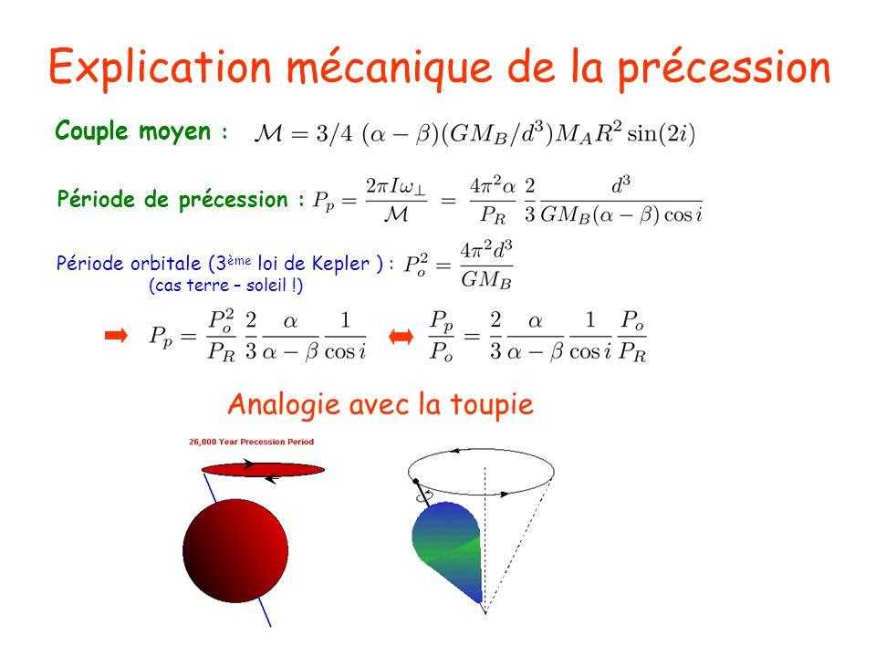 Explication mécanique de la précession Couple moyen : Période de précession : Période orbitale (3 ème loi de Kepler ) : (cas terre – soleil !) Analogi
