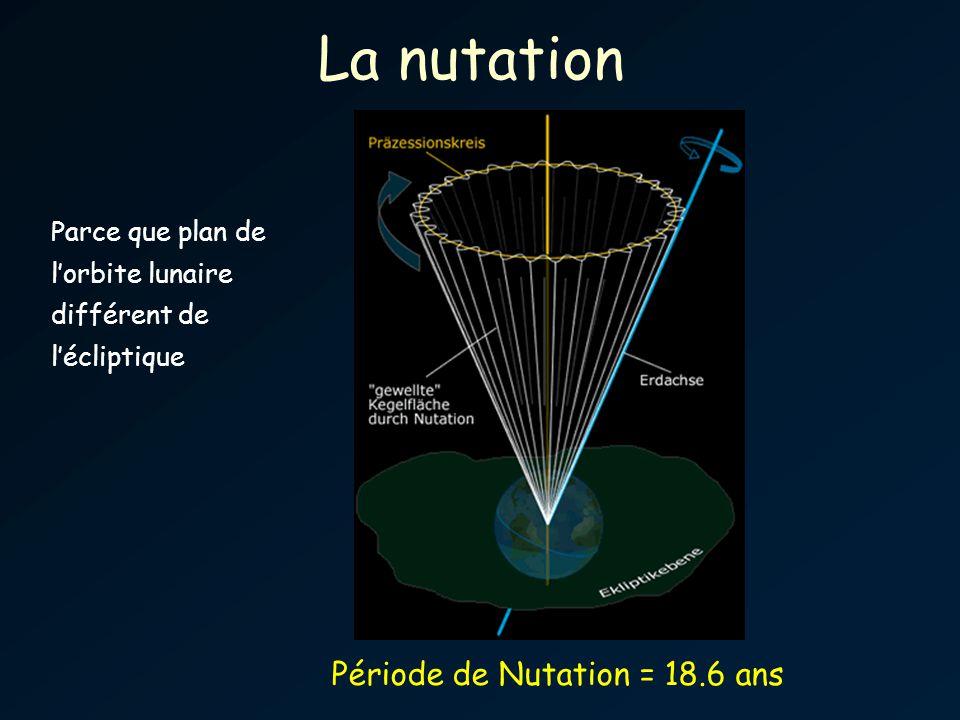 La nutation Période de Nutation = 18.6 ans Parce que plan de lorbite lunaire différent de lécliptique