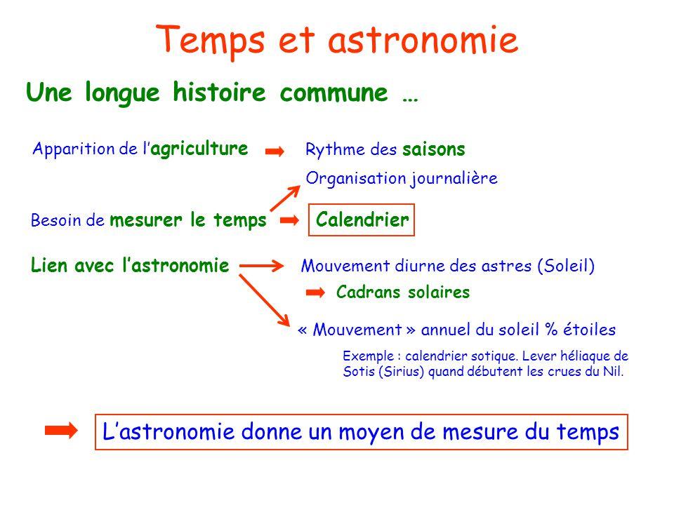 Temps et astronomie Apparition de l agriculture Une longue histoire commune … Rythme des saisons Organisation journalière Besoin de mesurer le temps C