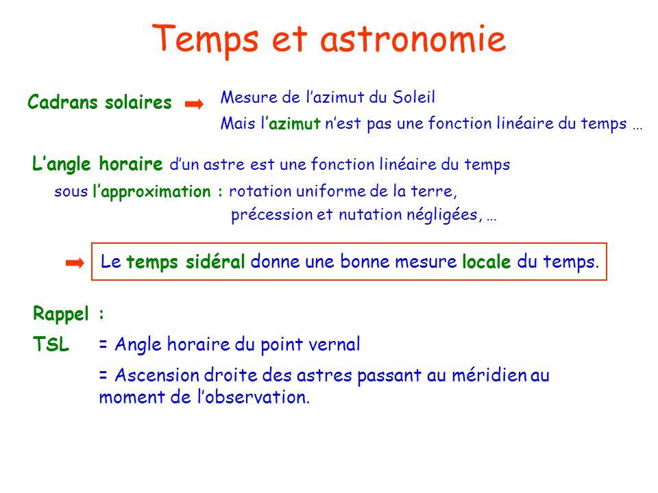 Temps et astronomie Mesure de lazimut du Soleil Mais lazimut nest pas une fonction linéaire du temps … Langle horaire dun astre est une fonction linéa