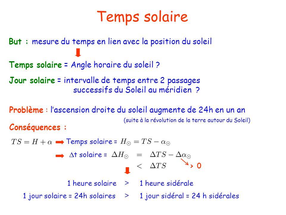 Temps solaire Jour solaire = intervalle de temps entre 2 passages successifs du Soleil au méridien ? But : mesure du temps en lien avec la position du