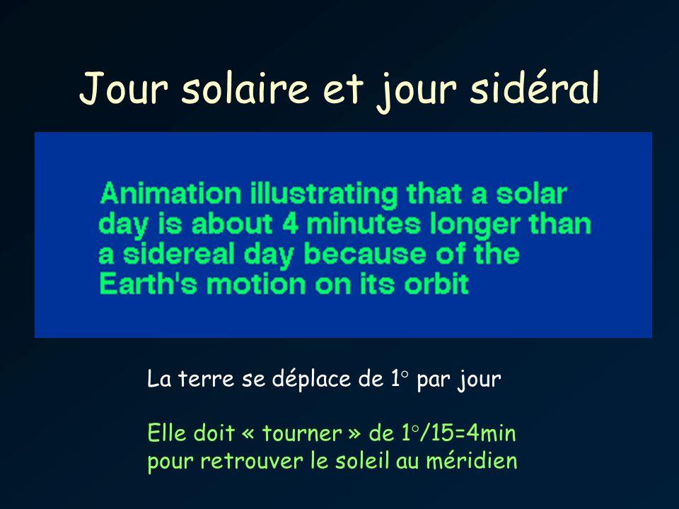 Jour solaire et jour sidéral La terre se déplace de 1° par jour Elle doit « tourner » de 1°/15=4min pour retrouver le soleil au méridien