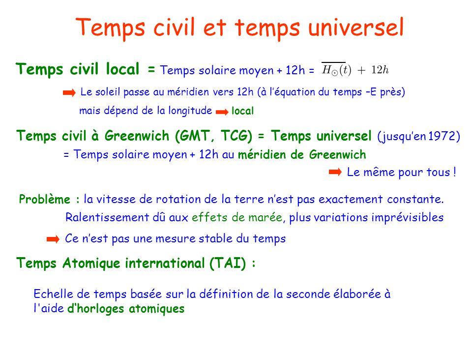 Temps civil et temps universel Le soleil passe au méridien vers 12h (à léquation du temps –E près) Temps civil local = Temps solaire moyen + 12h = Tem