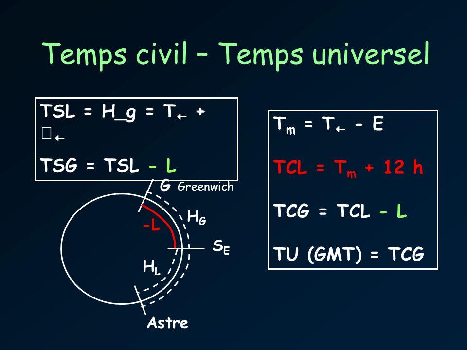 Temps civil – Temps universel T m = T - E TCL = T m + 12 h TCG = TCL - L TU (GMT) = TCG TSL = H_g = T + TSG = TSL - L G Greenwich SESE Astre HGHG HLHL