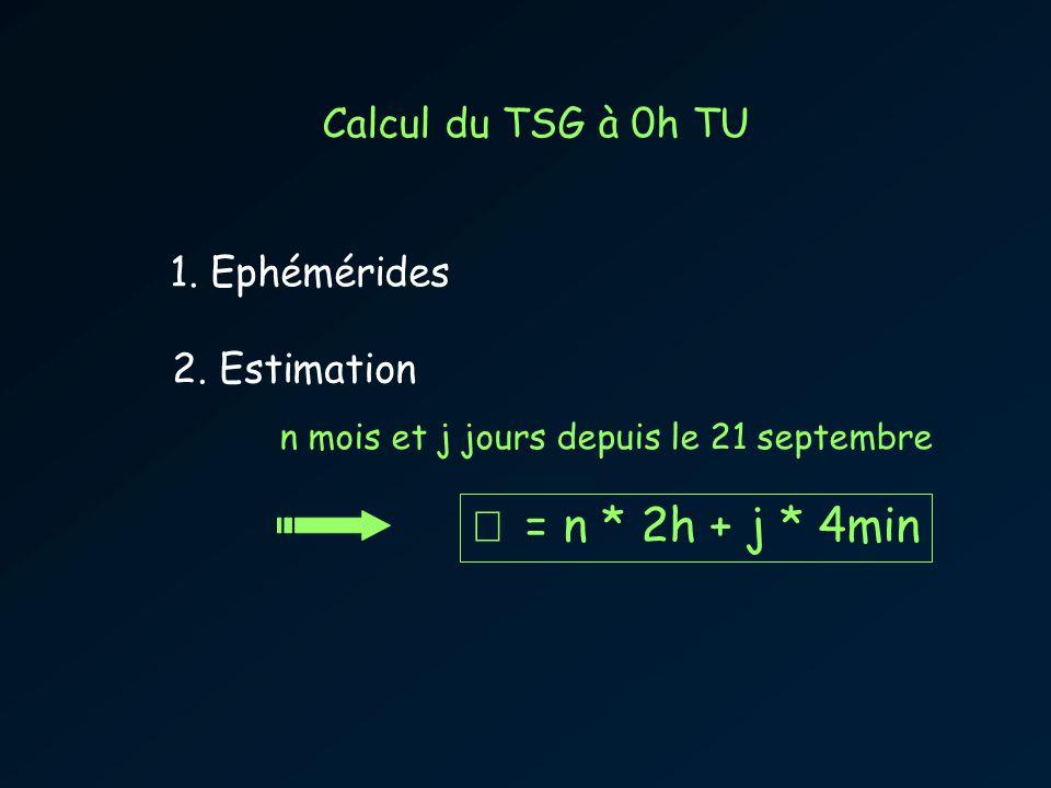 Calcul du TSG à 0h TU 1. Ephémérides 2. Estimation n mois et j jours depuis le 21 septembre = n * 2h + j * 4min