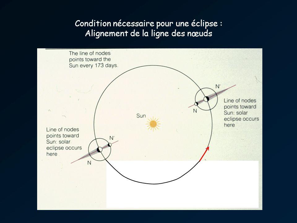 Condition nécessaire pour une éclipse : Alignement de la ligne des nœuds
