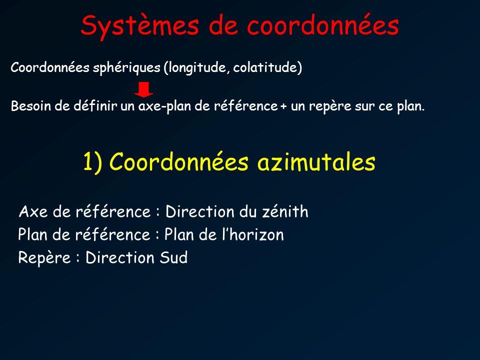 Systèmes de coordonnées Coordonnées sphériques (longitude, colatitude) Besoin de définir un axe-plan de référence + un repère sur ce plan. Axe de réfé