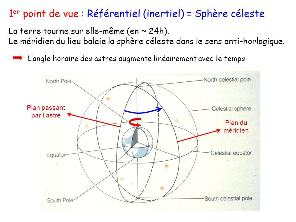 1 er point de vue : Référentiel (inertiel) = Sphère céleste La terre tourne sur elle-même (en ~ 24h). Le méridien du lieu balaie la sphère céleste dan