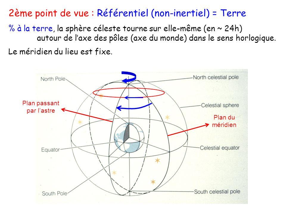 2ème point de vue : Référentiel (non-inertiel) = Terre % à la terre, la sphère céleste tourne sur elle-même (en ~ 24h) autour de laxe des pôles (axe d