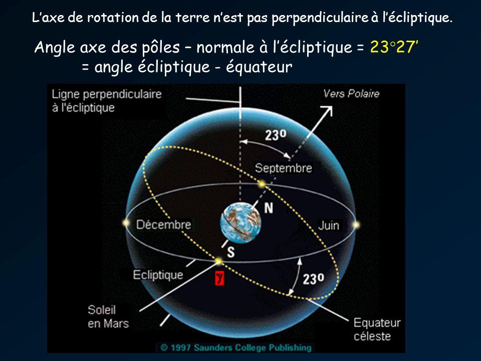 Laxe de rotation de la terre nest pas perpendiculaire à lécliptique. Angle axe des pôles – normale à lécliptique = 23°27 = angle écliptique - équateur
