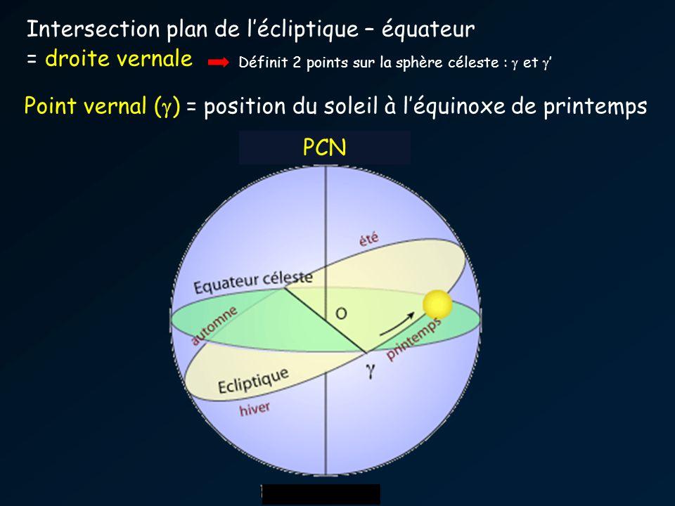 PCN Intersection plan de lécliptique – équateur = droite vernale Point vernal ( ) = position du soleil à léquinoxe de printemps Définit 2 points sur l