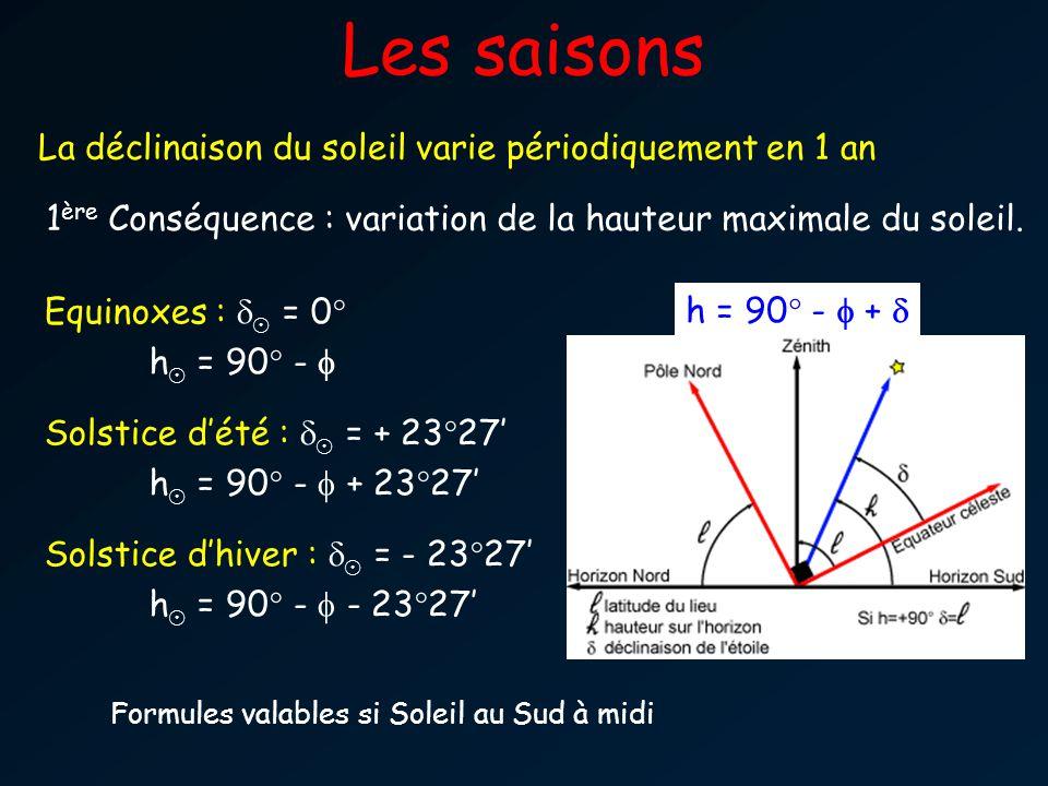 Les saisons La déclinaison du soleil varie périodiquement en 1 an Equinoxes : ¯ = 0° h ¯ = 90° - Solstice dété : ¯ = + 23°27 h ¯ = 90° - + 23°27 Solst