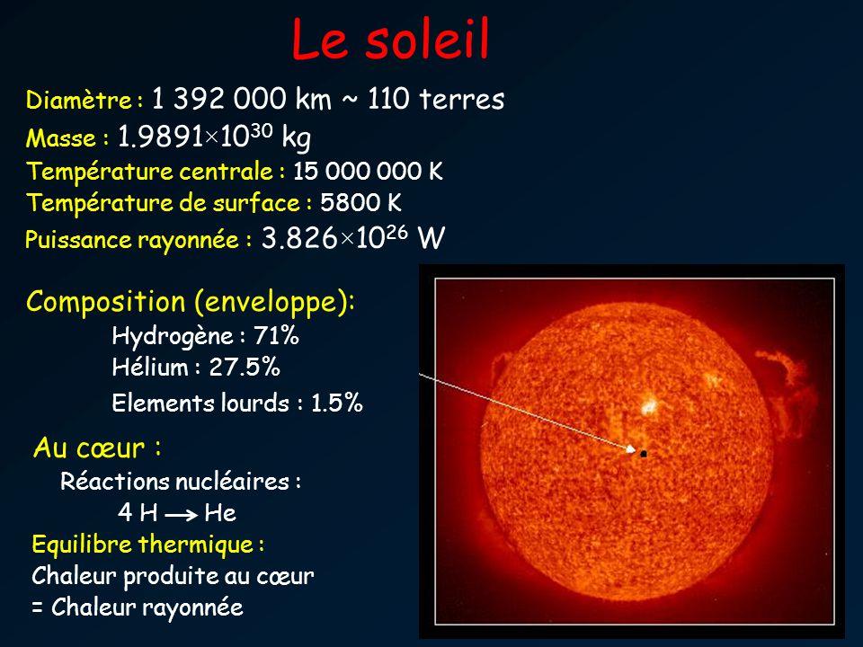Les étoiles … Des centaines de milliards de centaines de milliards de soleils … Etoile la plus proche : proxima Centauri Distance = 4.2 années lumières = 270 000 Unités Astronomiques Immense espace « vide » entre les étoiles Les étoiles « naissent », « évoluent » et puis « meurent ».