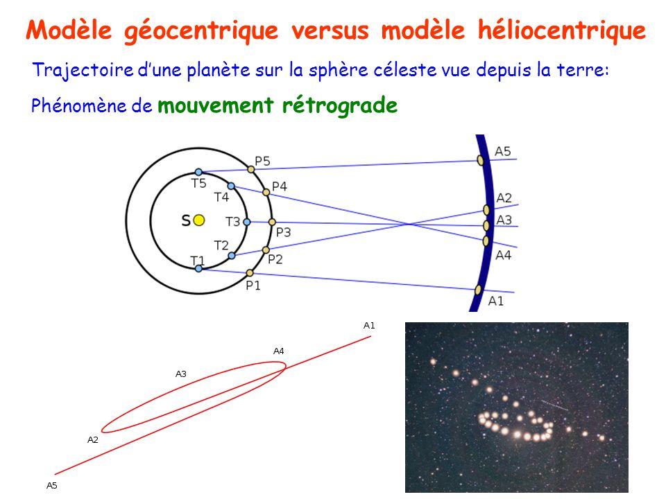 Trajectoire dune planète sur la sphère céleste vue depuis la terre: Phénomène de mouvement rétrograde Modèle géocentrique versus modèle héliocentrique