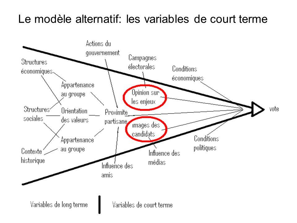 Le modèle alternatif: les variables de court terme