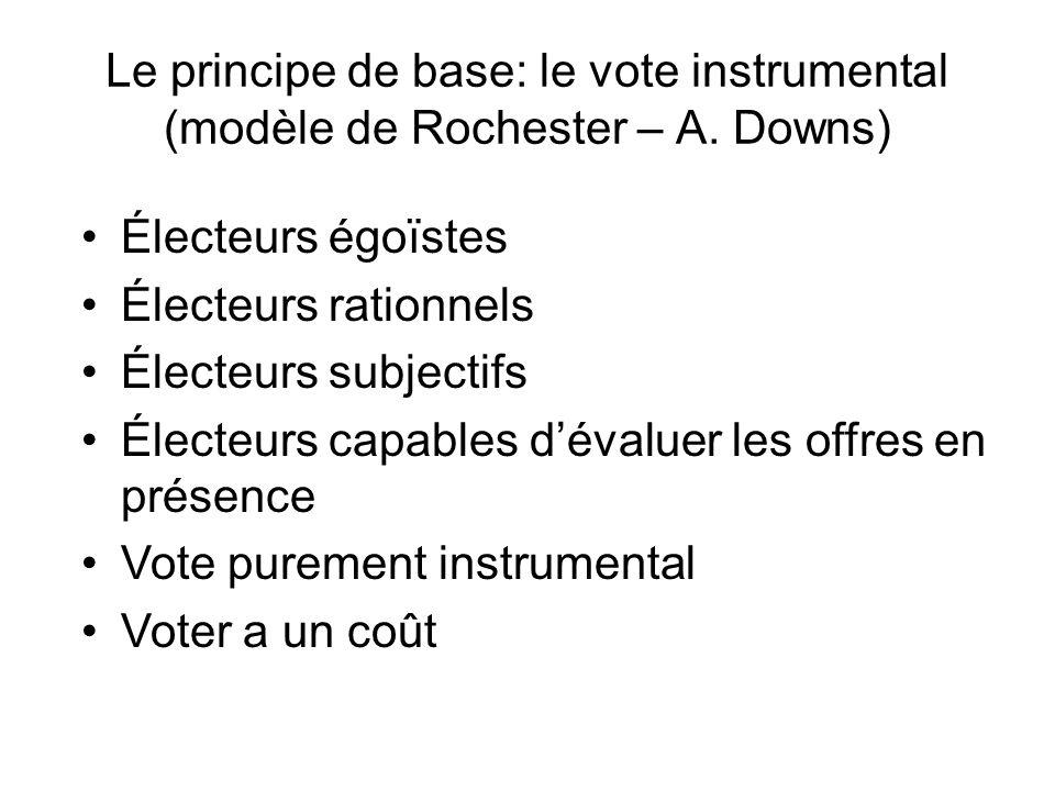 Le principe de base: le vote instrumental (modèle de Rochester – A. Downs) Électeurs égoïstes Électeurs rationnels Électeurs subjectifs Électeurs capa