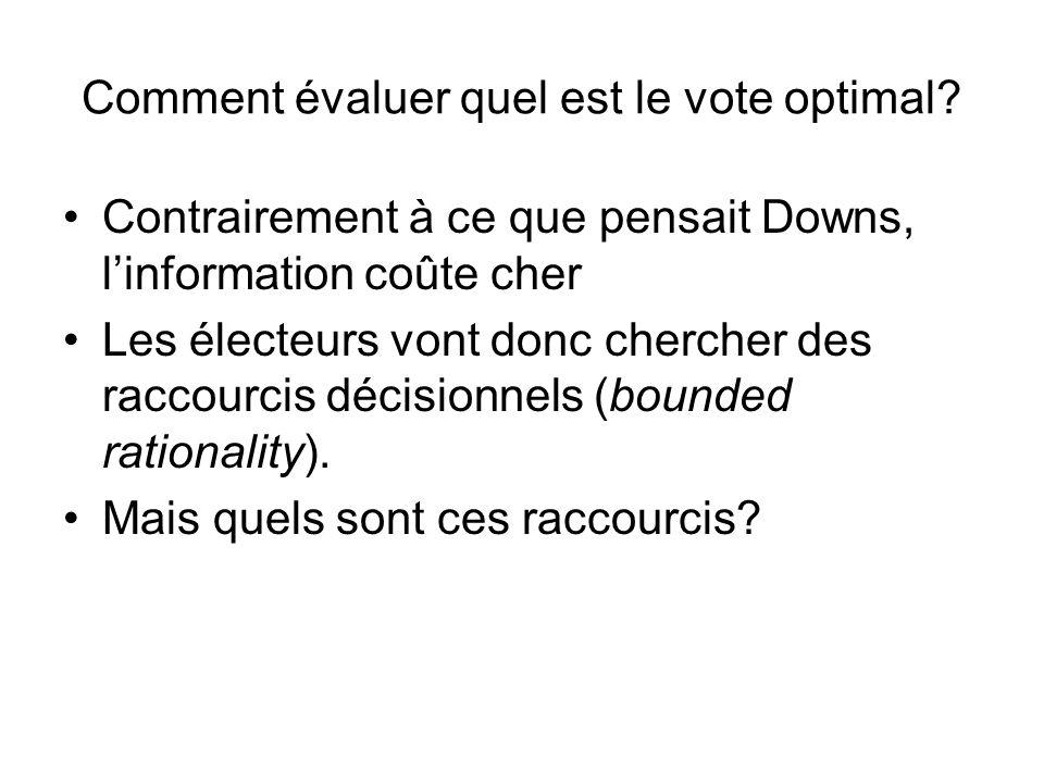 Contrairement à ce que pensait Downs, linformation coûte cher Les électeurs vont donc chercher des raccourcis décisionnels (bounded rationality). Mais
