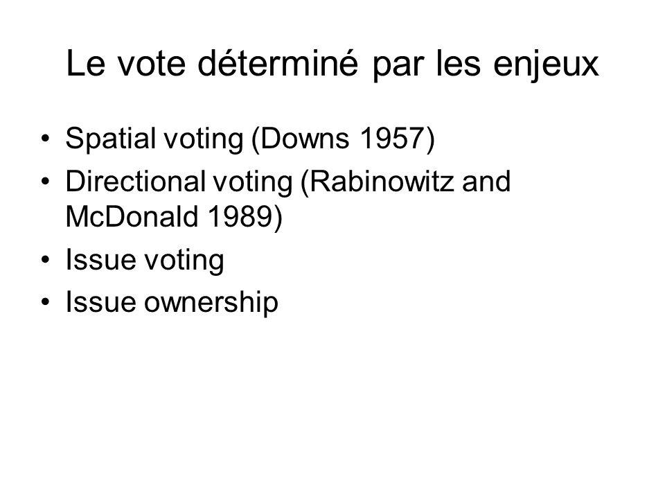 Le vote déterminé par les enjeux Spatial voting (Downs 1957) Directional voting (Rabinowitz and McDonald 1989) Issue voting Issue ownership