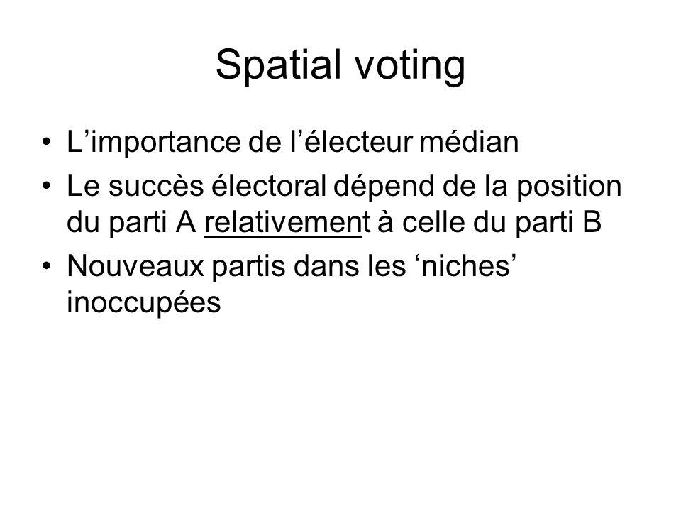 Spatial voting Limportance de lélecteur médian Le succès électoral dépend de la position du parti A relativement à celle du parti B Nouveaux partis da