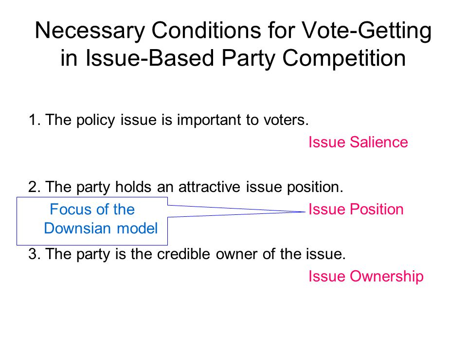 Necessary Conditions for Vote-Getting in Issue-Based Party Competition 1.