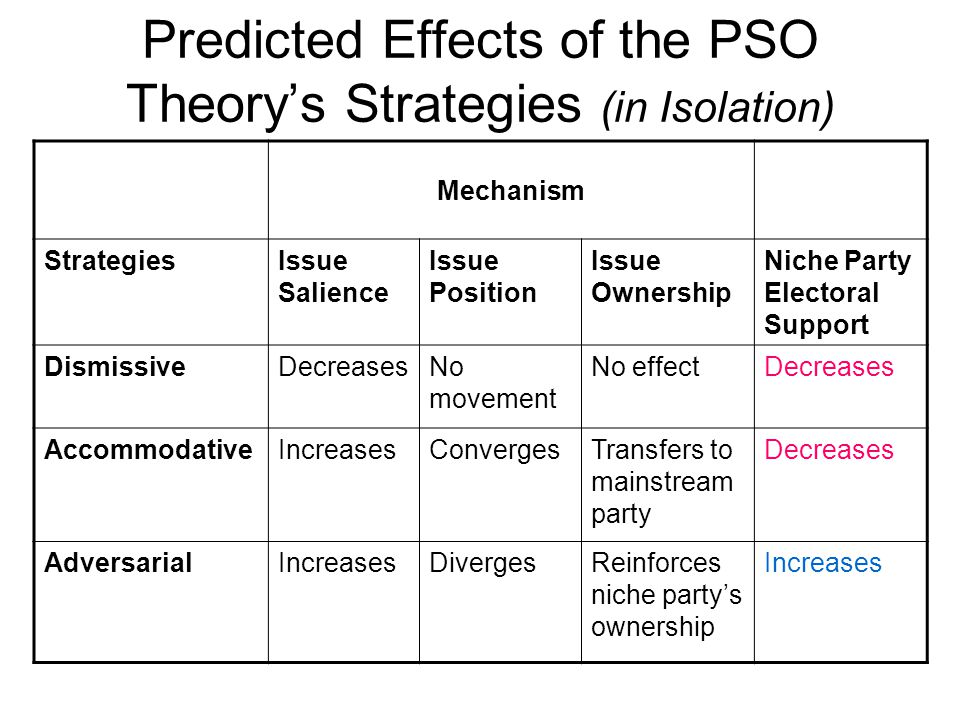 Predicted Effects of the PSO Theorys Strategies (in Isolation) Mechanism StrategiesIssue Salience Issue Position Issue Ownership Niche Party Electoral Support DismissiveDecreasesNo movement No effectDecreases AccommodativeIncreasesConvergesTransfers to mainstream party Decreases AdversarialIncreasesDivergesReinforces niche partys ownership Increases