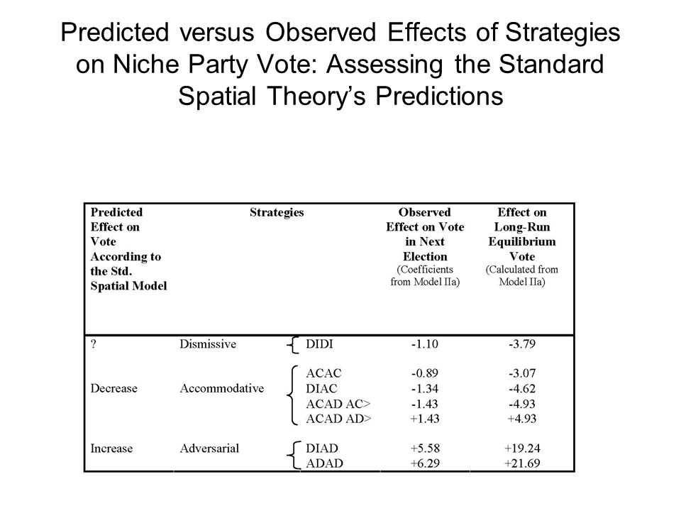 Predicted versus Observed Effects of Strategies on Niche Party Vote: Assessing the Standard Spatial Theorys Predictions