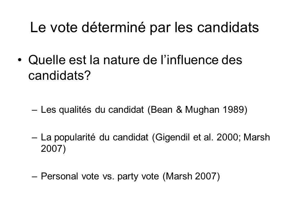 Le vote déterminé par les candidats Quelle est la nature de linfluence des candidats? –Les qualités du candidat (Bean & Mughan 1989) –La popularité du