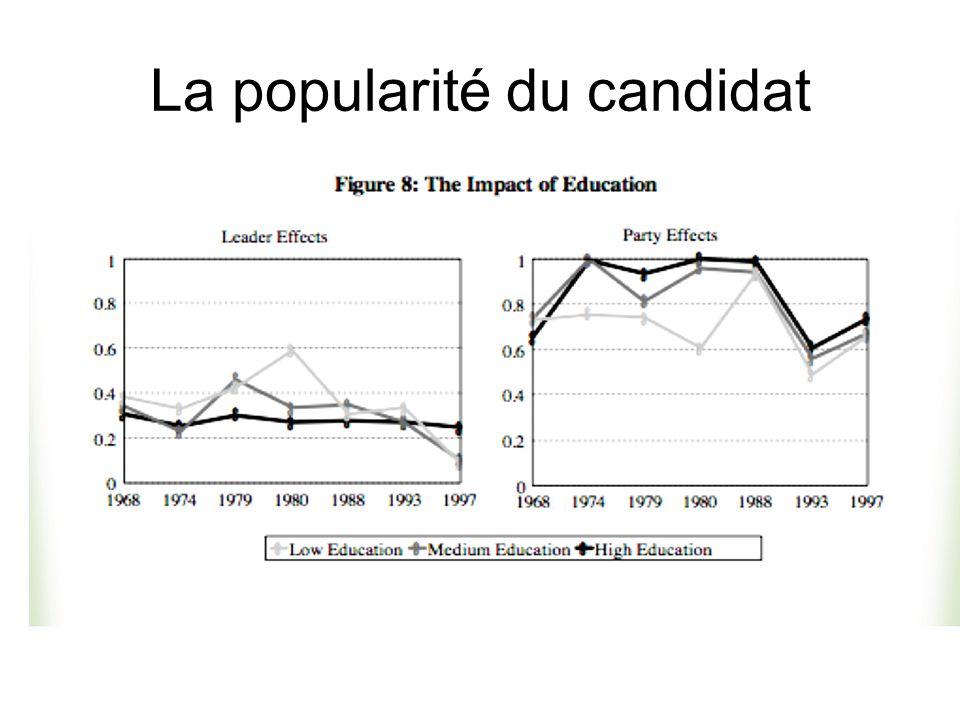 La popularité du candidat