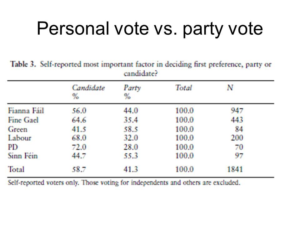 Personal vote vs. party vote
