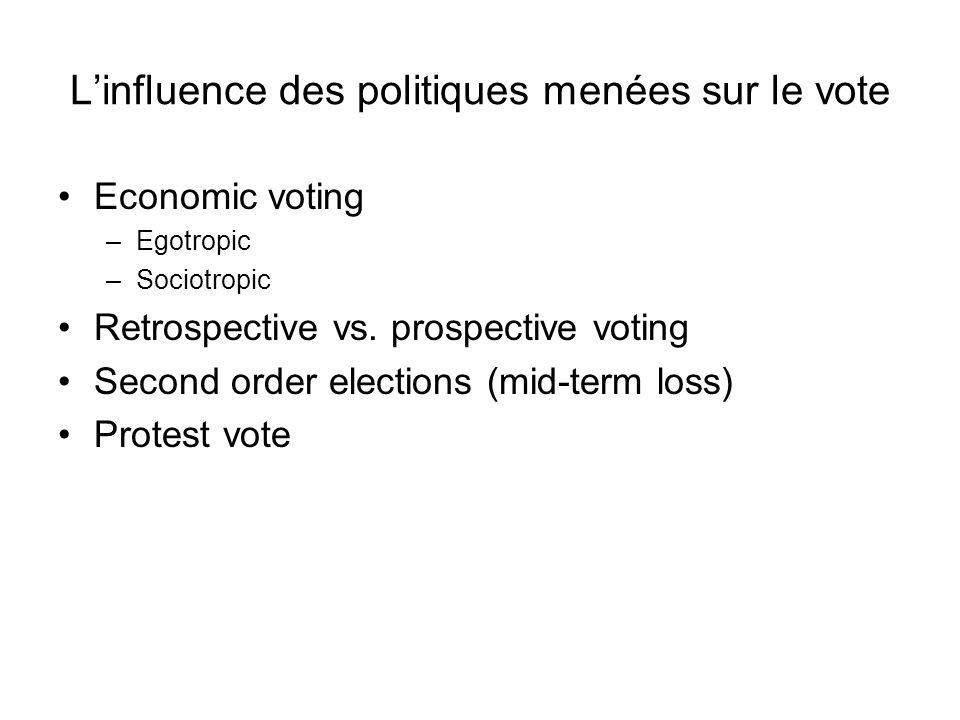 Linfluence des politiques menées sur le vote Economic voting –Egotropic –Sociotropic Retrospective vs. prospective voting Second order elections (mid-