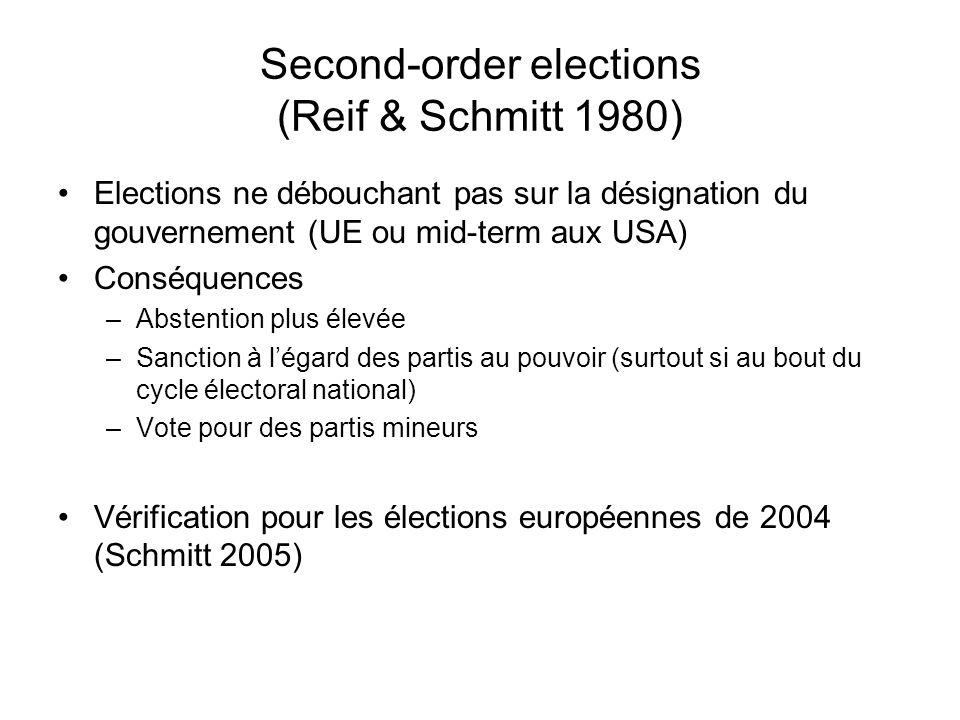 Second-order elections (Reif & Schmitt 1980) Elections ne débouchant pas sur la désignation du gouvernement (UE ou mid-term aux USA) Conséquences –Abs