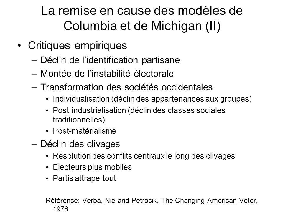 La remise en cause des modèles de Columbia et de Michigan (II) Critiques empiriques –Déclin de lidentification partisane –Montée de linstabilité élect