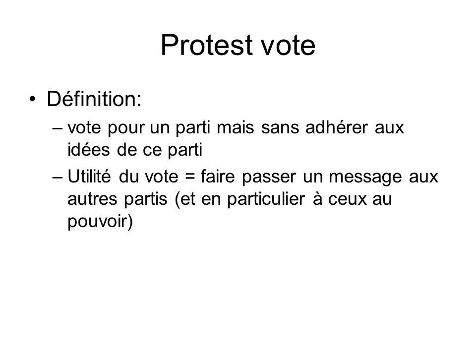 Protest vote Définition: –vote pour un parti mais sans adhérer aux idées de ce parti –Utilité du vote = faire passer un message aux autres partis (et