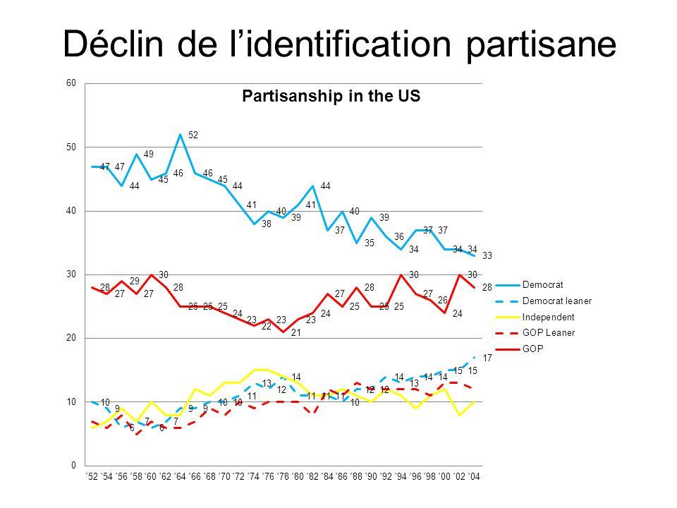Le vote déterminé par les candidats Quelle est la nature de linfluence des candidats.