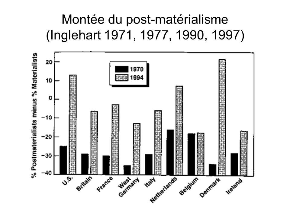 Montée du post-matérialisme (Inglehart 1971, 1977, 1990, 1997)