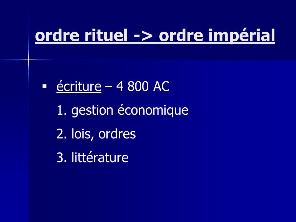 écriture – 4 800 AC 1. gestion économique 2. lois, ordres 3. littérature ordre rituel -> ordre impérial