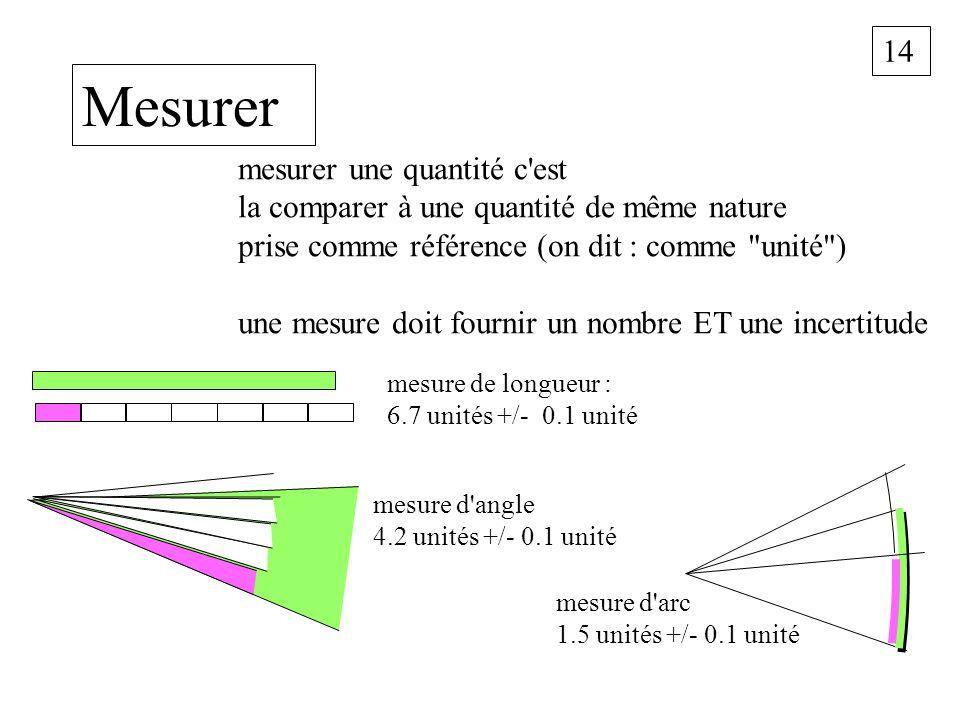 14 Mesurer mesurer une quantité c'est la comparer à une quantité de même nature prise comme référence (on dit : comme