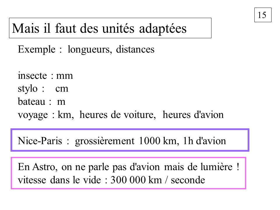 15 Mais il faut des unités adaptées Exemple : longueurs, distances insecte : mm stylo : cm bateau : m voyage : km, heures de voiture, heures d'avion N