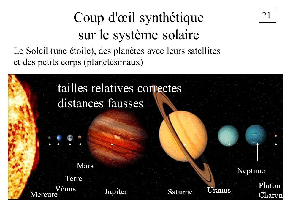 21 Coup d'œil synthétique sur le système solaire Le Soleil (une étoile), des planètes avec leurs satellites et des petits corps (planétésimaux) Mars M