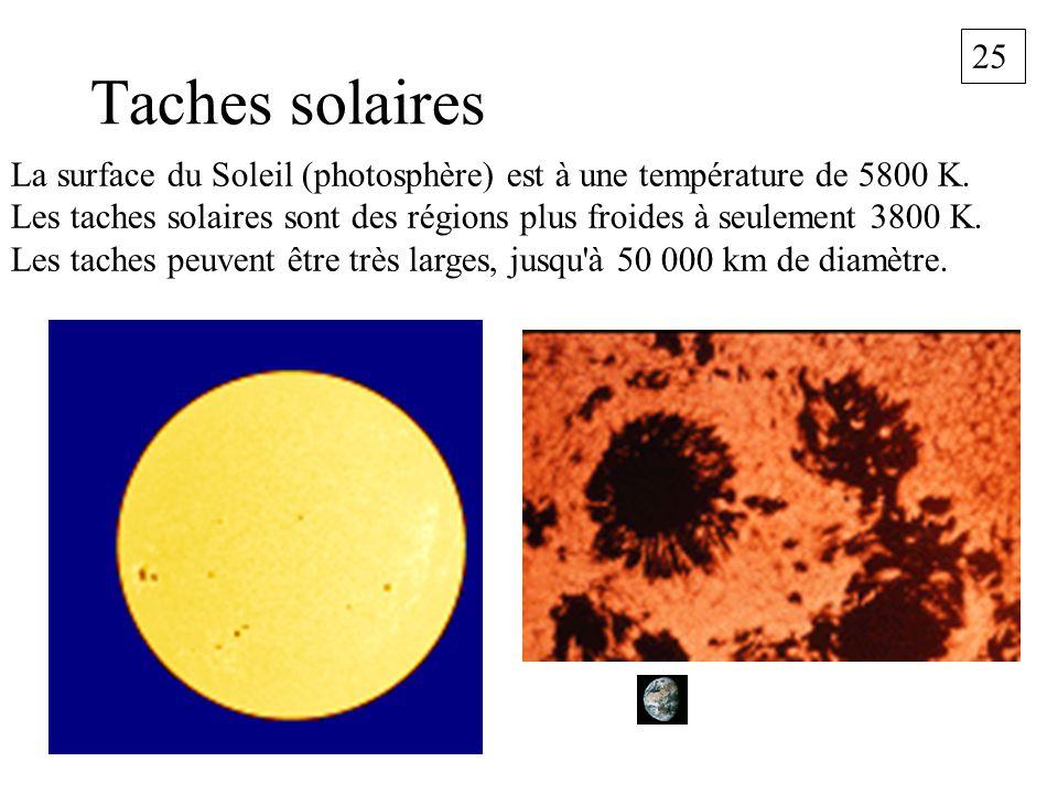 25 Taches solaires La surface du Soleil (photosphère) est à une température de 5800 K. Les taches solaires sont des régions plus froides à seulement 3