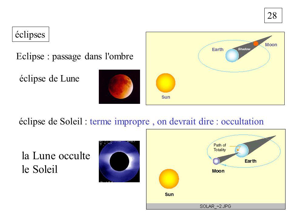 28 éclipses éclipse de Soleil : terme impropre, on devrait dire : occultation éclipse de Lune Eclipse : passage dans l'ombre la Lune occulte le Soleil