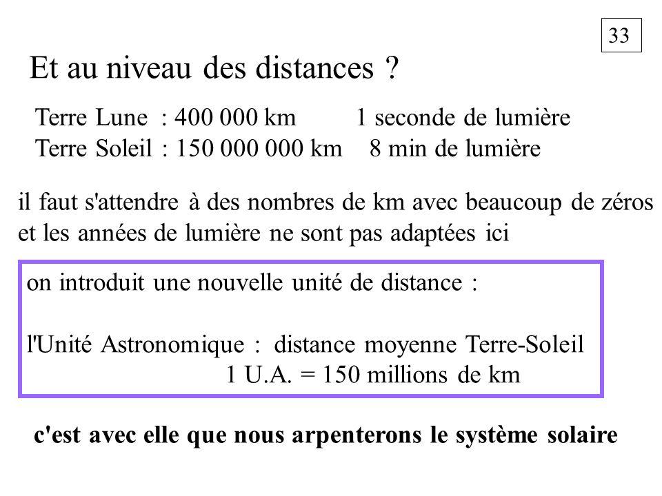 33 Et au niveau des distances ? Terre Lune : 400 000 km 1 seconde de lumière Terre Soleil : 150 000 000 km 8 min de lumière il faut s'attendre à des n