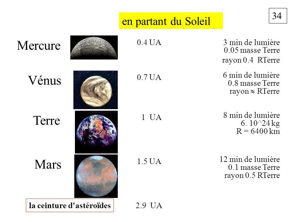34 en partant du Soleil 3 min de lumière 0.05 masse Terre rayon 0.4 RTerre Mercure 0.4 UA 6 min de lumière 0.8 masse Terre rayon RTerre Vénus 0.7 UA 8