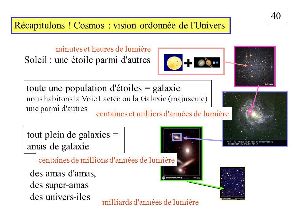 40 Récapitulons ! Cosmos : vision ordonnée de l'Univers toute une population d'étoiles = galaxie nous habitons la Voie Lactée ou la Galaxie (majuscule