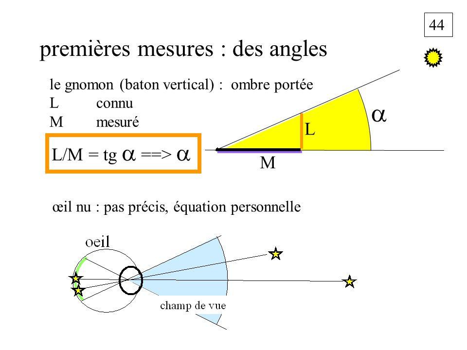 44 premières mesures : des angles le gnomon (baton vertical) : ombre portée L connu M mesuré L M L/M = tg ==> œil nu : pas précis, équation personnell