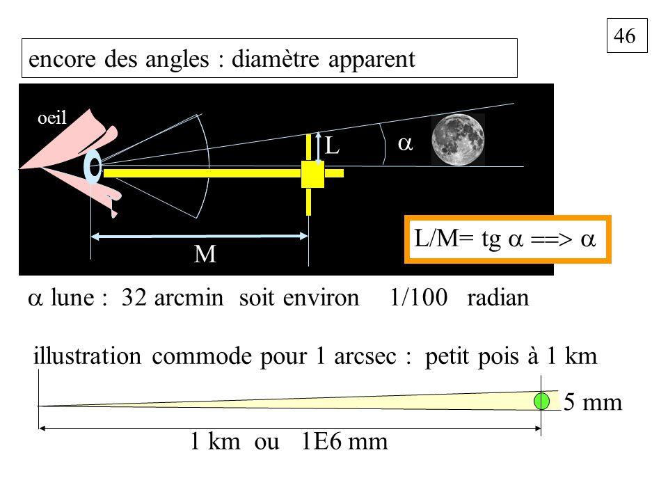 46 encore des angles : diamètre apparent M L oeil L/M= tg lune : 32 arcmin soit environ 1/100 radian illustration commode pour 1 arcsec : petit pois à