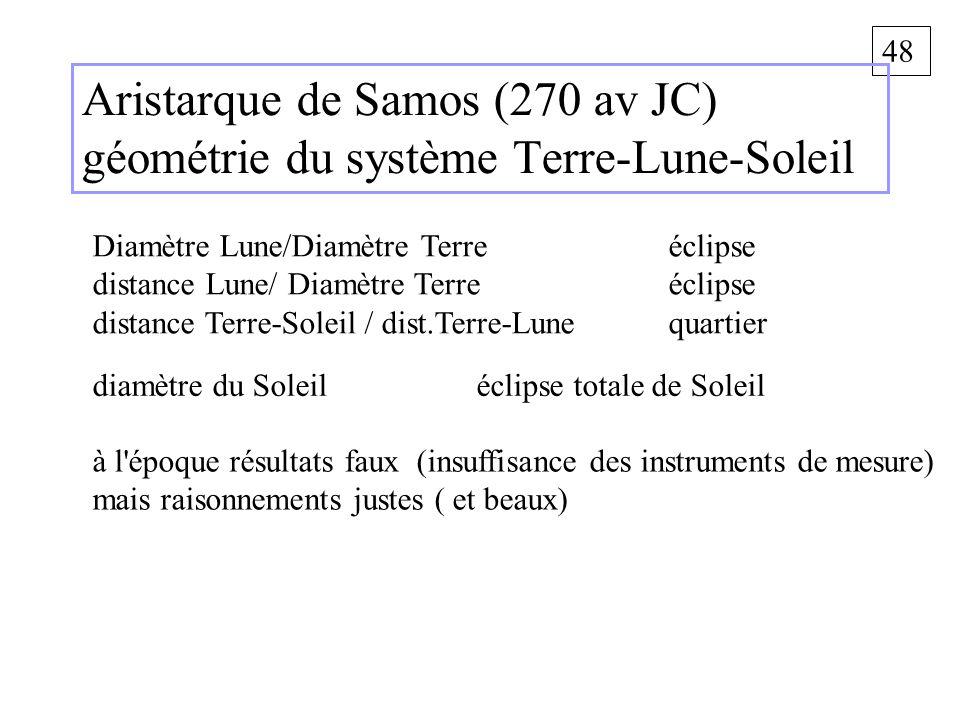 48 Aristarque de Samos (270 av JC) géométrie du système Terre-Lune-Soleil Diamètre Lune/Diamètre Terre éclipse distance Lune/ Diamètre Terreéclipse di