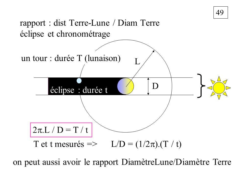 49 rapport : dist Terre-Lune / Diam Terre éclipse et chronométrage L D 2.L / D = T / t T et t mesurés => L/D = (1/2 ).(T / t) on peut aussi avoir le r